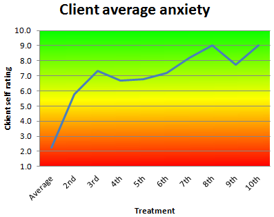 Average improvement in feelings of anxiety as rated by successful clients with serious anxiety on a subjective assessment tool, 2014/2015 financial year, where rating 1 is severe, rating 5 is moderate and rating 10 is none.
