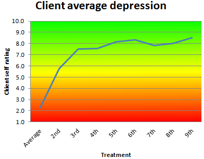 Average improvement in feelings of depression as rated by successful clients with serious anxiety on a subjective assessment tool, 2014/2015 financial year, where rating 1 is severe, rating 5 is moderate and rating 10 is none.