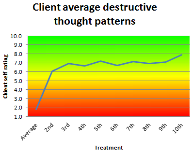 Average improvement in destructive thought patterns as rated by successful clients with serious destructive thought patterns on a subjective assessment tool, 2014/2015 financial year, where rating 1 is severe, rating 5 is moderate and rating 10 is none.