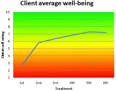 Average improvement in well-being as rated by clients on a subjective assessment tool, 2014/2015 financial year.